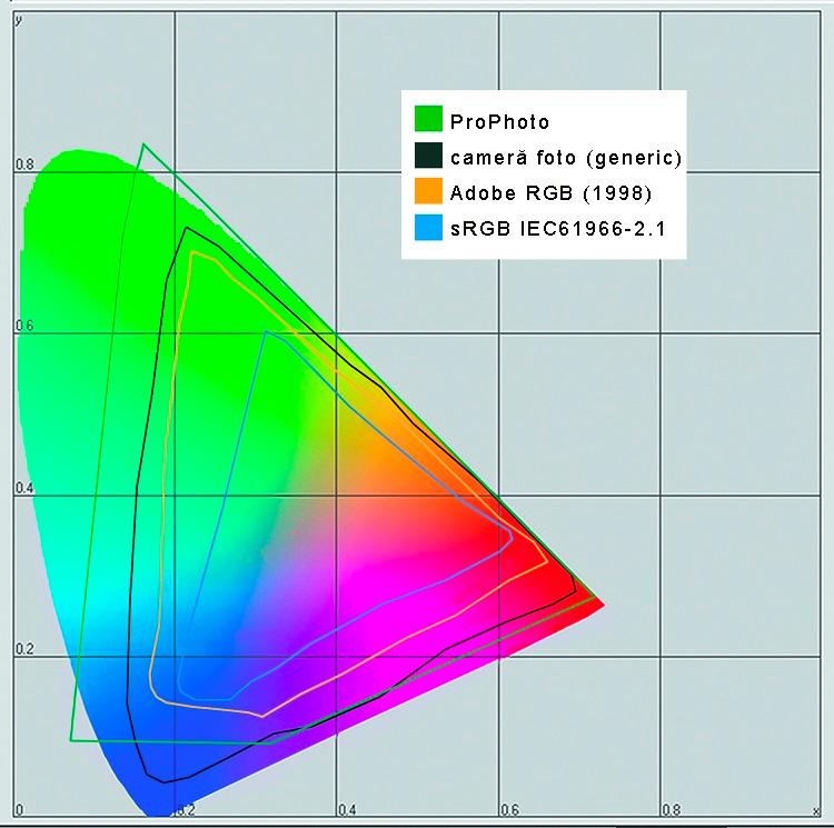 spații de culoare - webinar gestiune de culoare